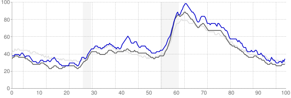 Muncie, Indiana monthly unemployment rate chart